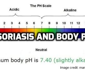 Psoriasis and body pH