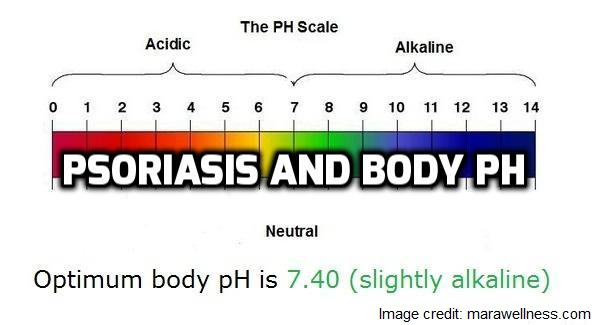 Psoriasis and body pH