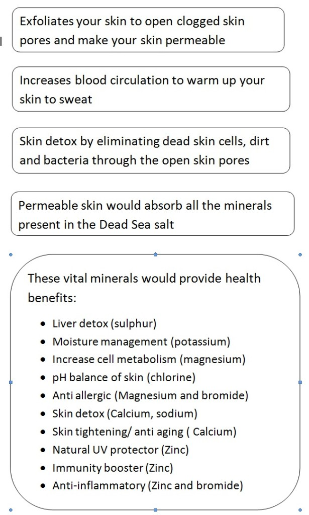 how dead sea salt works for psoriasis and psoriasis arthritis