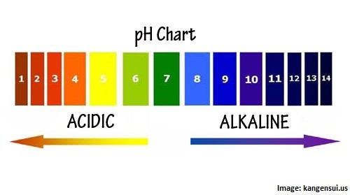 pH chart psoriasis