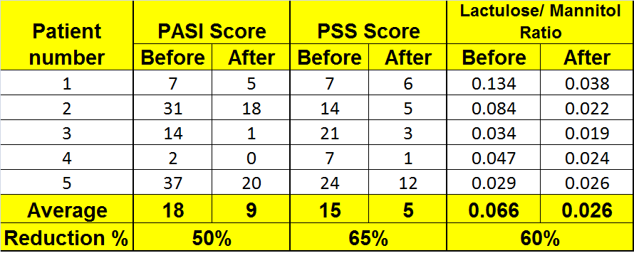 Psoriasis case study overall results