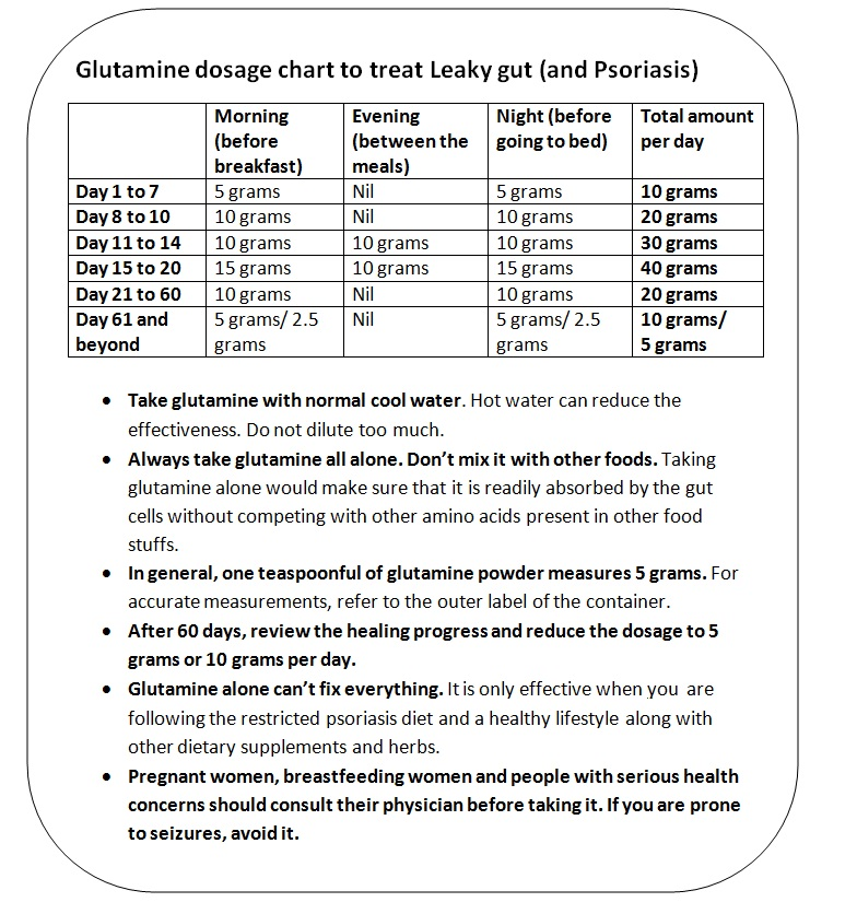Glutamine dosage chart to treat leaky gut and psoriasis