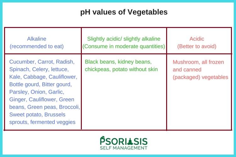 Best alkaline vegetables for Psoriasis Psoriatic Arthritis
