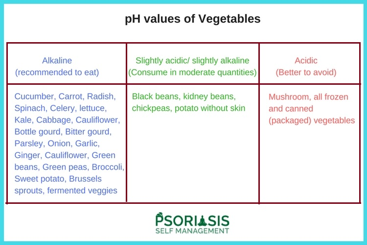 Best alkaline vegetables for Psoriasis Psoriatic Arthritis