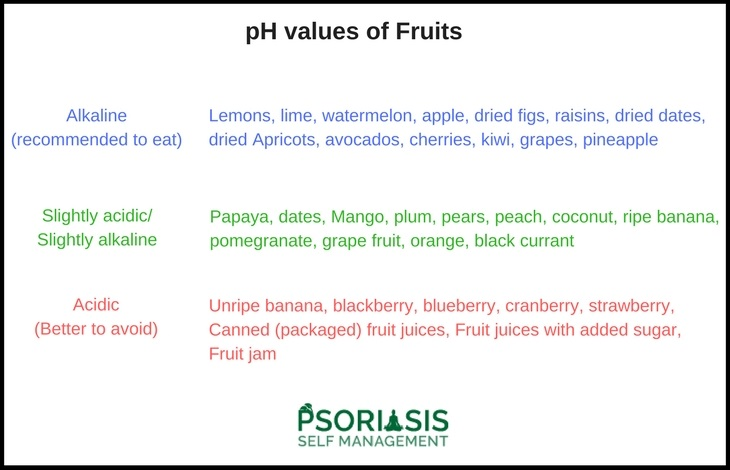 Best alkaline fruits for Psoriasis and Psoriatic arthritis